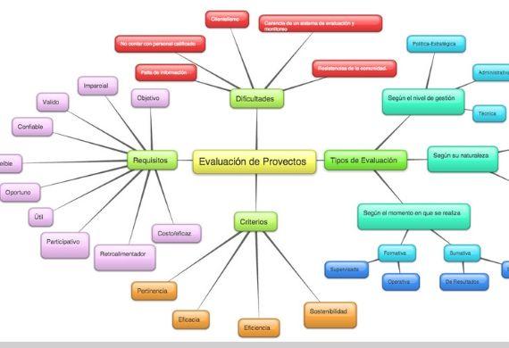 Programas de gestión